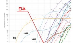 日本だけが感染拡大がゆるやか、なぜ?