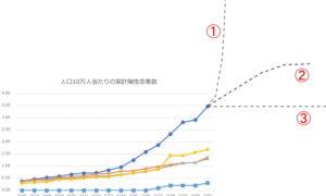 グラフの見方と予測 どれが収束の入り口?